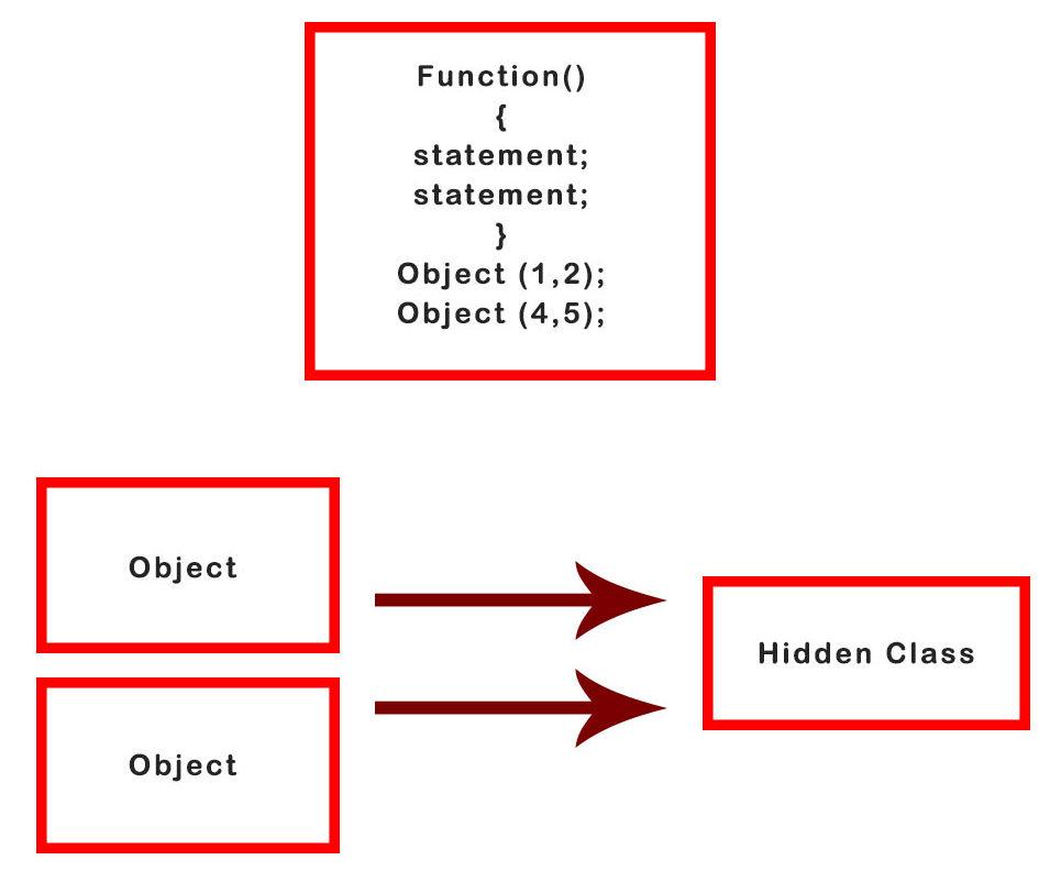 Hidden Class Explanation